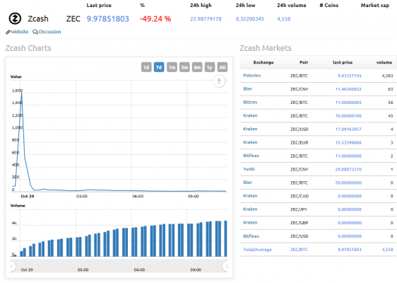 Zcash price index chart and news WorldCoinIndex - 2016-10-29 13.08.00