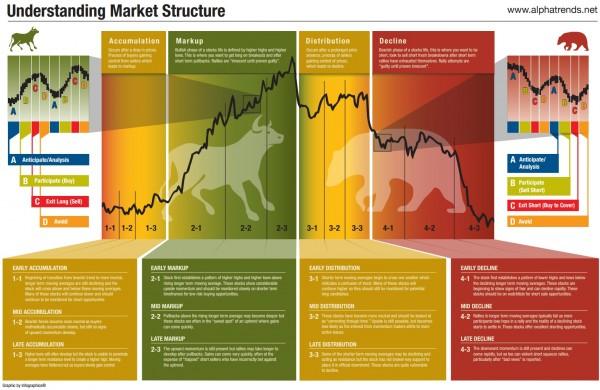 market-structure