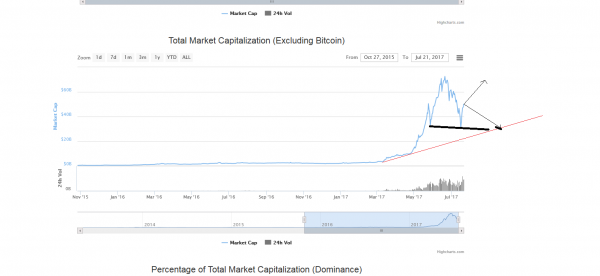 Global Charts CoinMarketCap - 2017-07-21 16.04.37