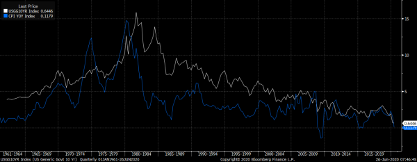 10-year-interest-rate-inflation