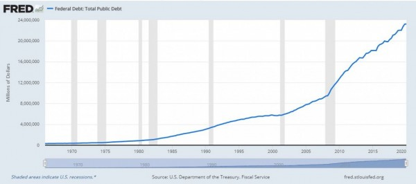 fred-total-us-debt