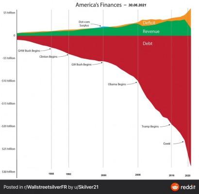 debt revenu deficit usa