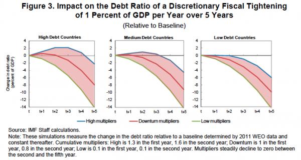 FMI-dynamique-dette