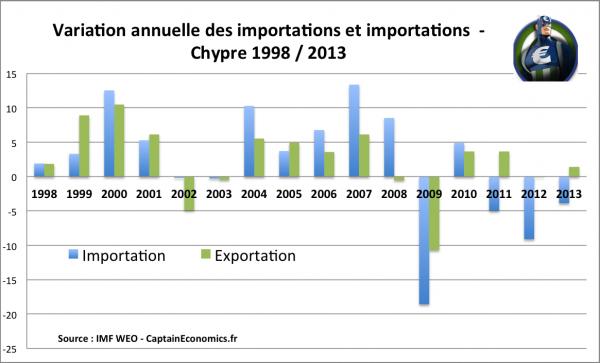 Importation-Exportation-Chypre