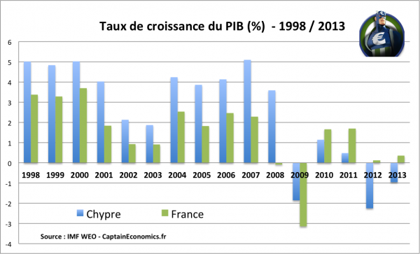 PIB-Chypre