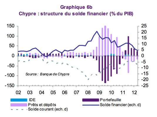 Systeme-Financier-Chypre