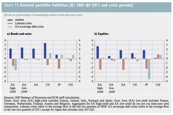 flux-actifs-crise-etrangers