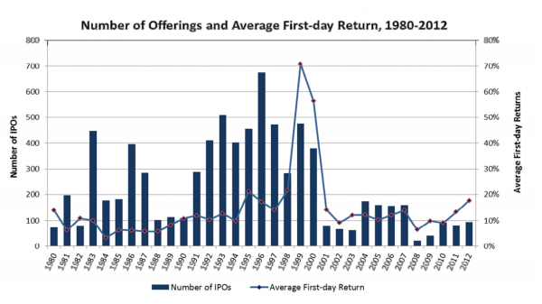 graph-ipo-return-1st-day