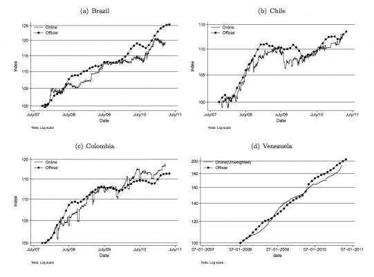 inflation-brsil-venezuela-colombie-chili