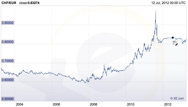 taux-change-franc-suisse-euro