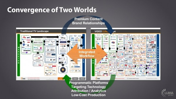 Ad buying convergence