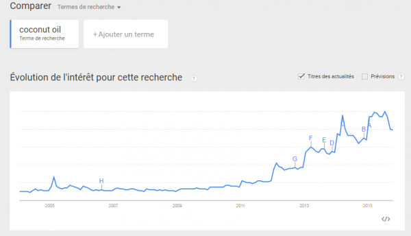 Cocnut oil Google Trends