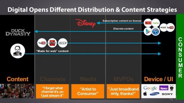 Content stratégies et distrib