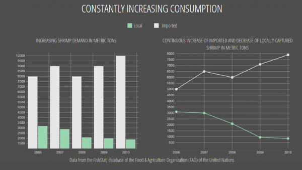 Data from the FishStatJ database of the Food  Agriculture Organization FAO
