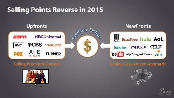 Selling point revenue