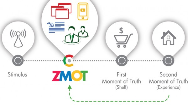 ZMTO the-new-mental-model-of-marketing infographics lg