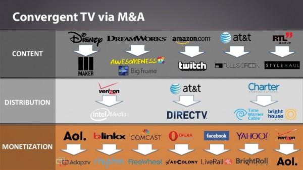 convergant TV via MA