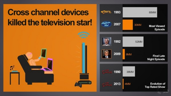 cross channel devices kill the TV stars