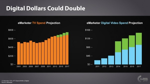 digital dollars could double