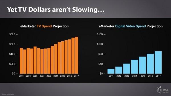 flux de dollars de la télévision
