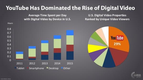 rise of digital video
