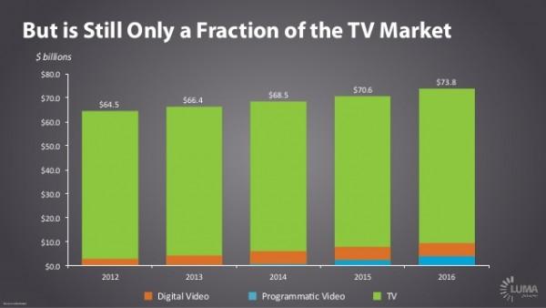 still a fractio of TV market
