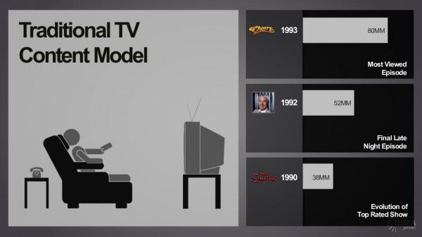 trad TV content model
