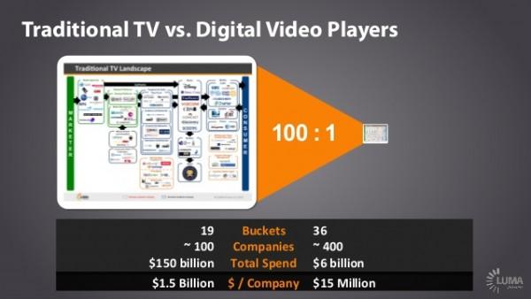 trad vs digital 2