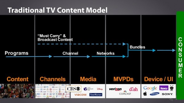 tradi TV content model