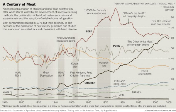 A Century of Meat
