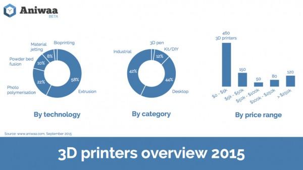 Infographics-3D-printers