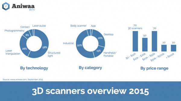 Infographics-3D-scanners-overview