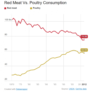 Poultry v Red Meat Consumption Levels USDA Wide