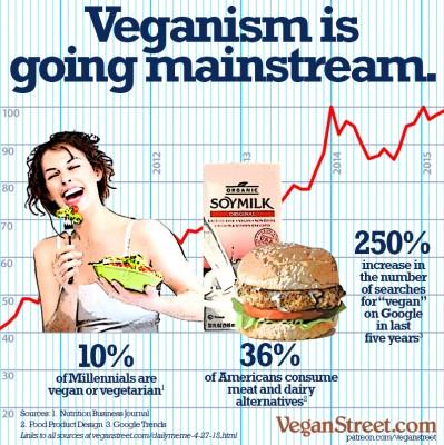 Vegan millenials