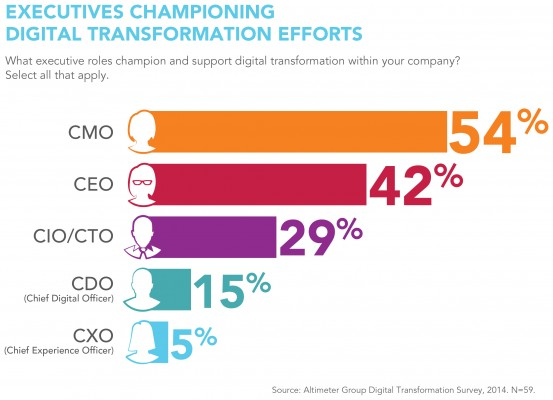 CMO and Digital Transformation
