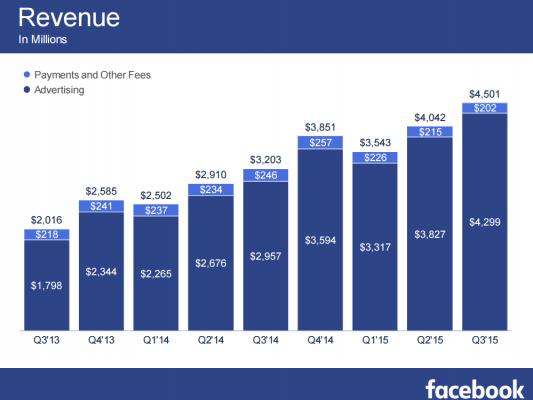 FB revenue Q3 2013 to Q3 2015