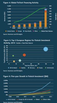 Fintech Regional Investment Data