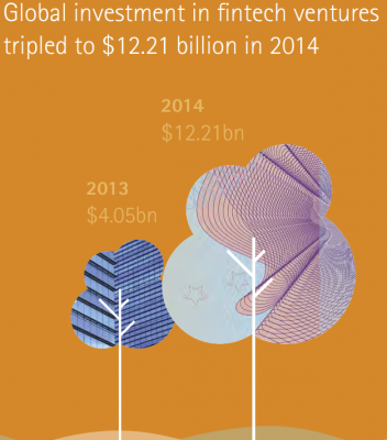 Global investment in fintech ventures