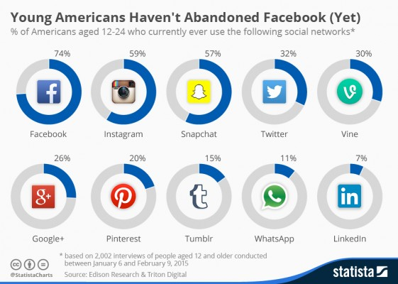Social networks used by young Americans n