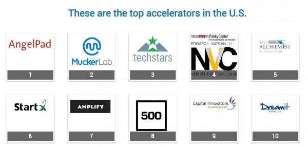 Top US accelerators