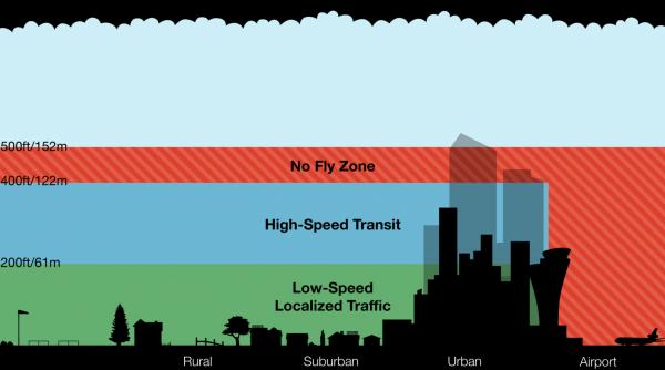 UAV lanes