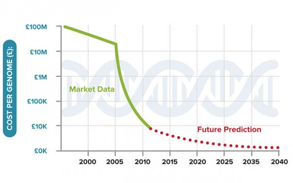 carto génétiX prix 2040