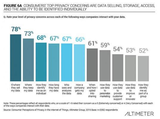 consumer privacy concerns