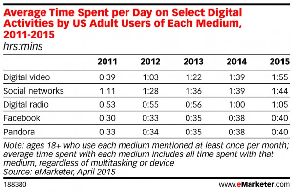 digital video by medium