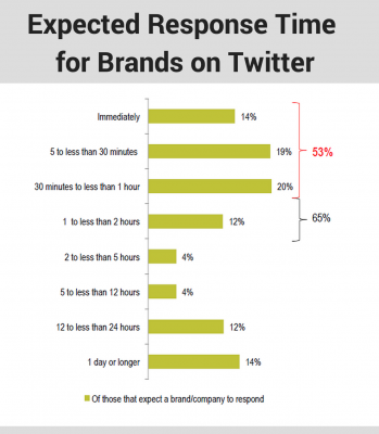 expected-response-time-twitter
