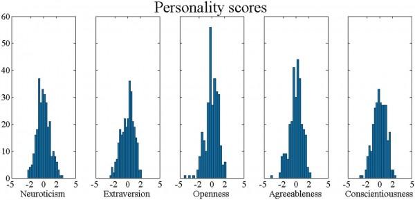 personnality scores