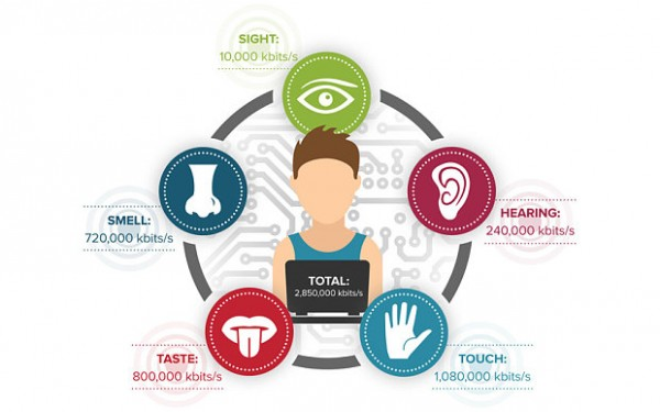 sensory virtual dating info