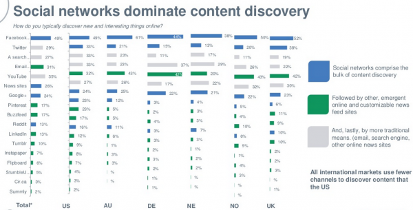 social-network-dominate content discovery