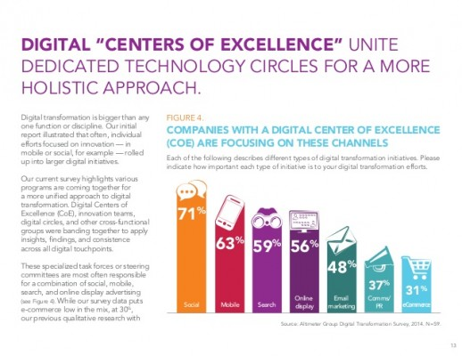 state-of-digital-transformation
