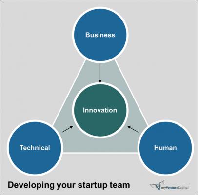 startup team dev